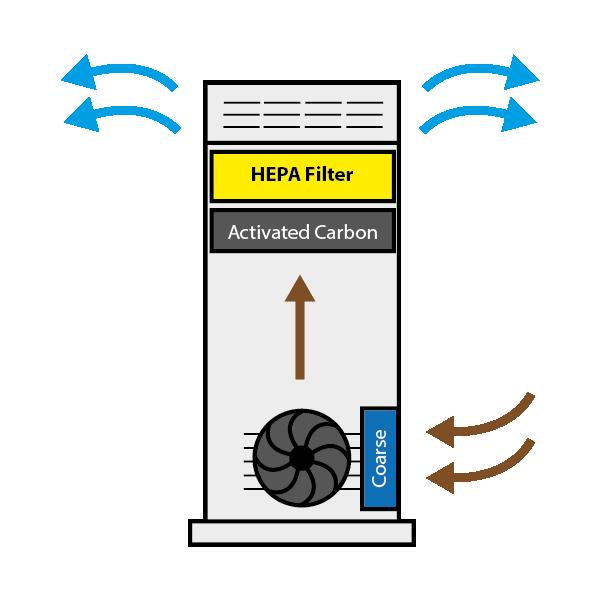 HEPA Air Purifier Air Flow