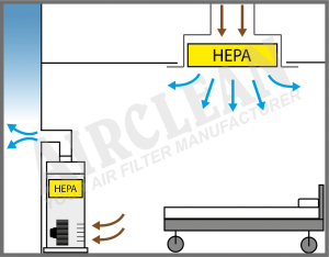 H14 HEPA Air Purifier / Air Cleaner - True HEPA + Activated Carbon